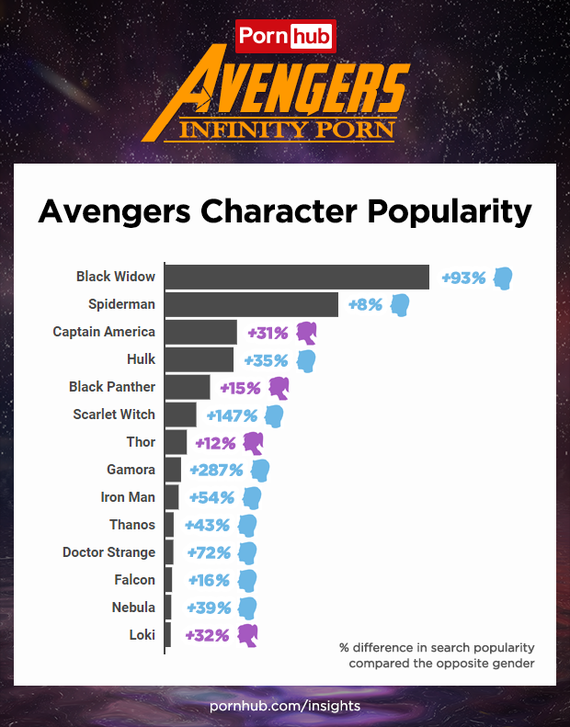 pornhub-insights-avengers-2018-character-search-popularity
