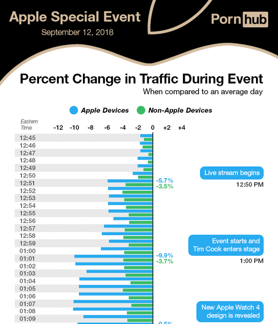 pornhub-insights-apple-live-event-2018-by-the-minute
