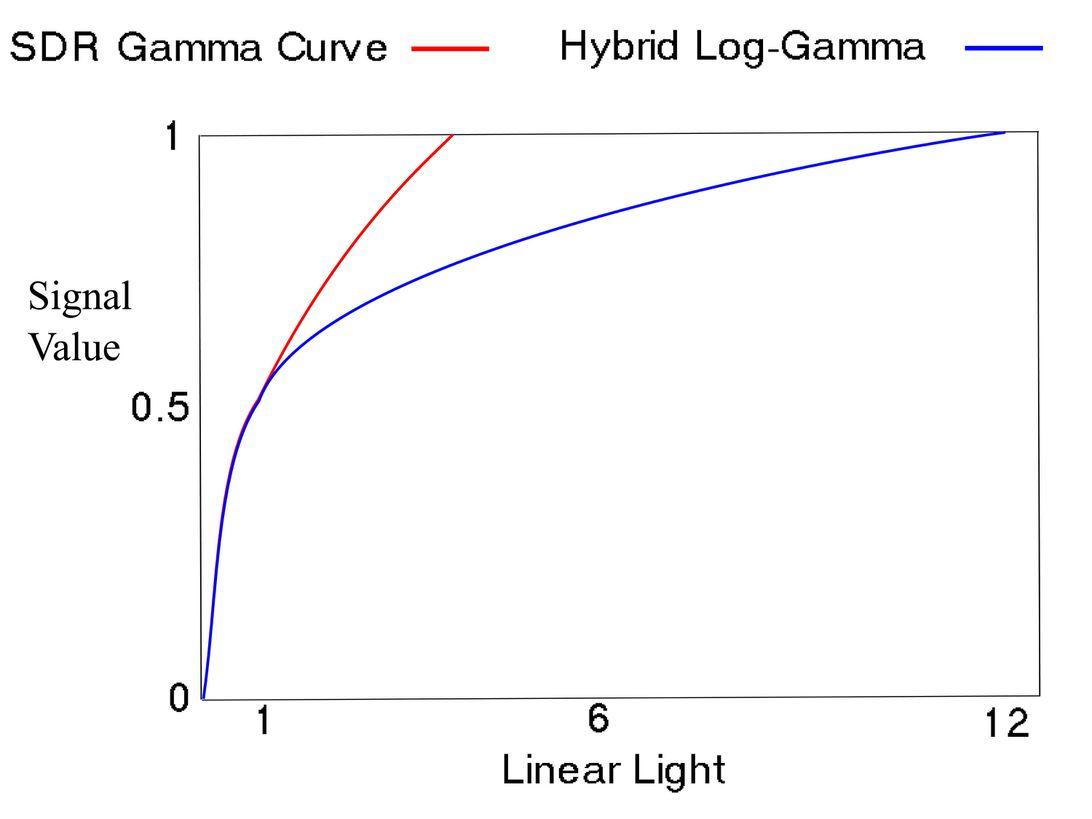 hybrid-log-gamma